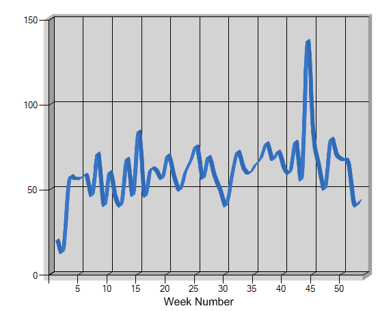 Link Count By Week