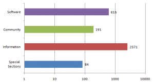 Link Category Breakdown 2009
