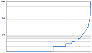 Blogs vs Number of Links