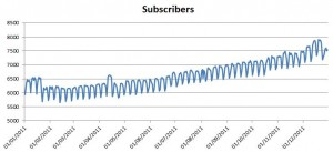 2011 Subscribers